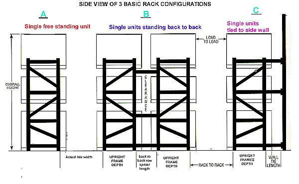 pallet rack sizing information